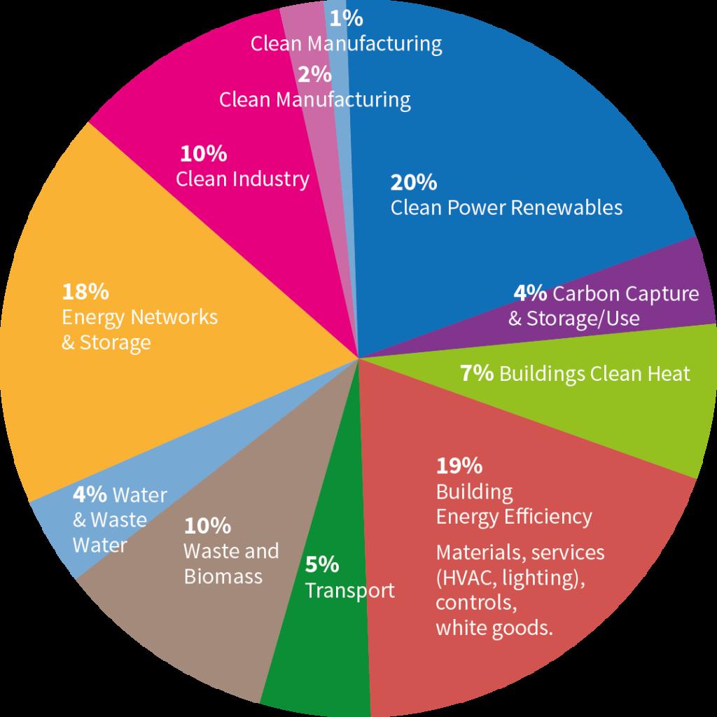 clt-pie-chart