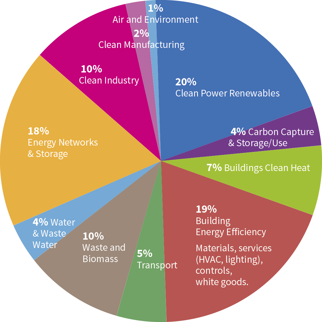 development of cleaner carbon technologies Free essay: they provide collaboration, direct access to foreign markets and the right economic incentive in october 2013 duke energy and enn group proposed.