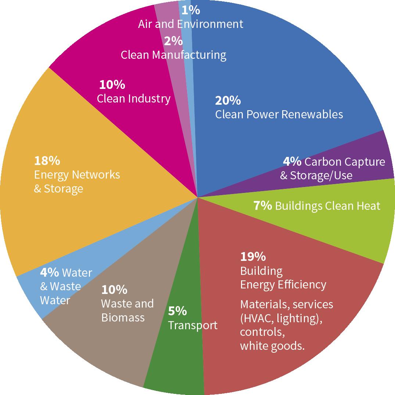 Diverse Cleantech Markets Clean Low Carbon Technologies